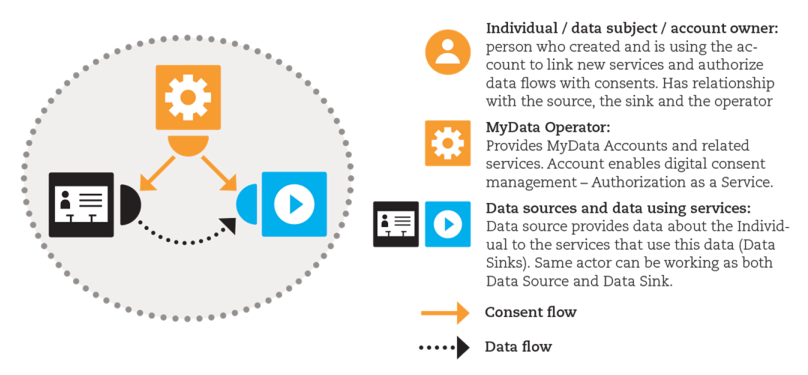 Mydata architecture consent based approach for personal data figure 22 examples how mydata approach can support different kinds of data flow use cases such as delegation and repurposing sciox Images